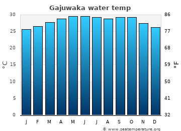 Gajuwaka average sea temperature chart