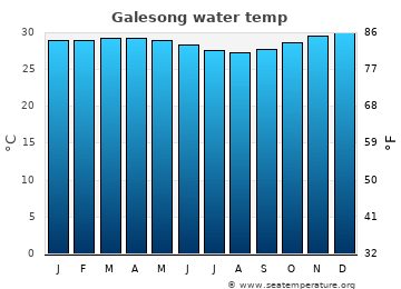 Galesong average sea temperature chart