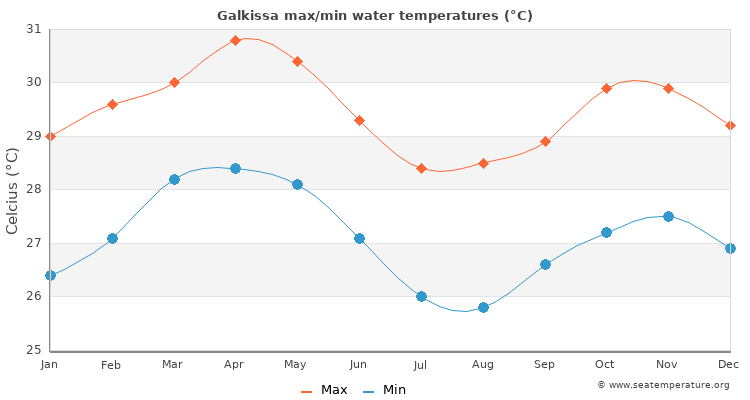 Galkissa average maximum / minimum water temperatures