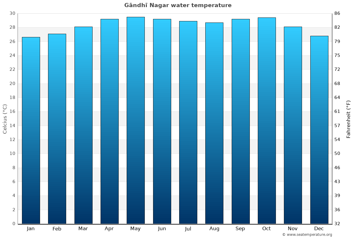 Gāndhī Nagar average water temperatures