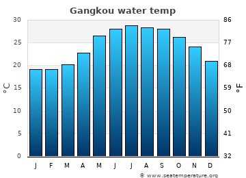 Gangkou average sea temperature chart