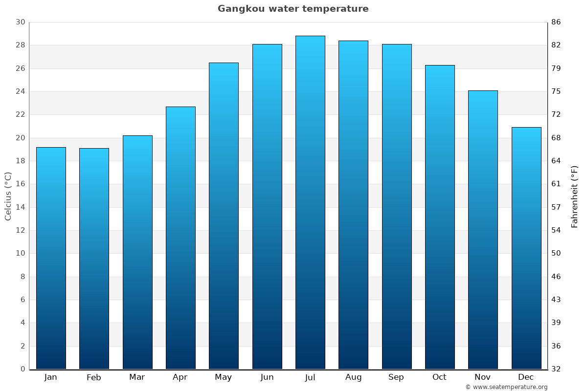 Gangkou average water temperatures