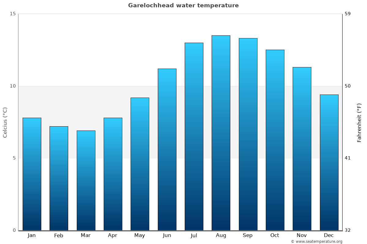 Garelochhead average sea temperature chart