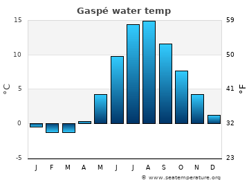 Gaspé average water temp
