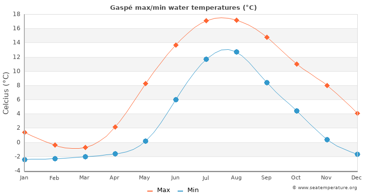 Gaspé average maximum / minimum water temperatures