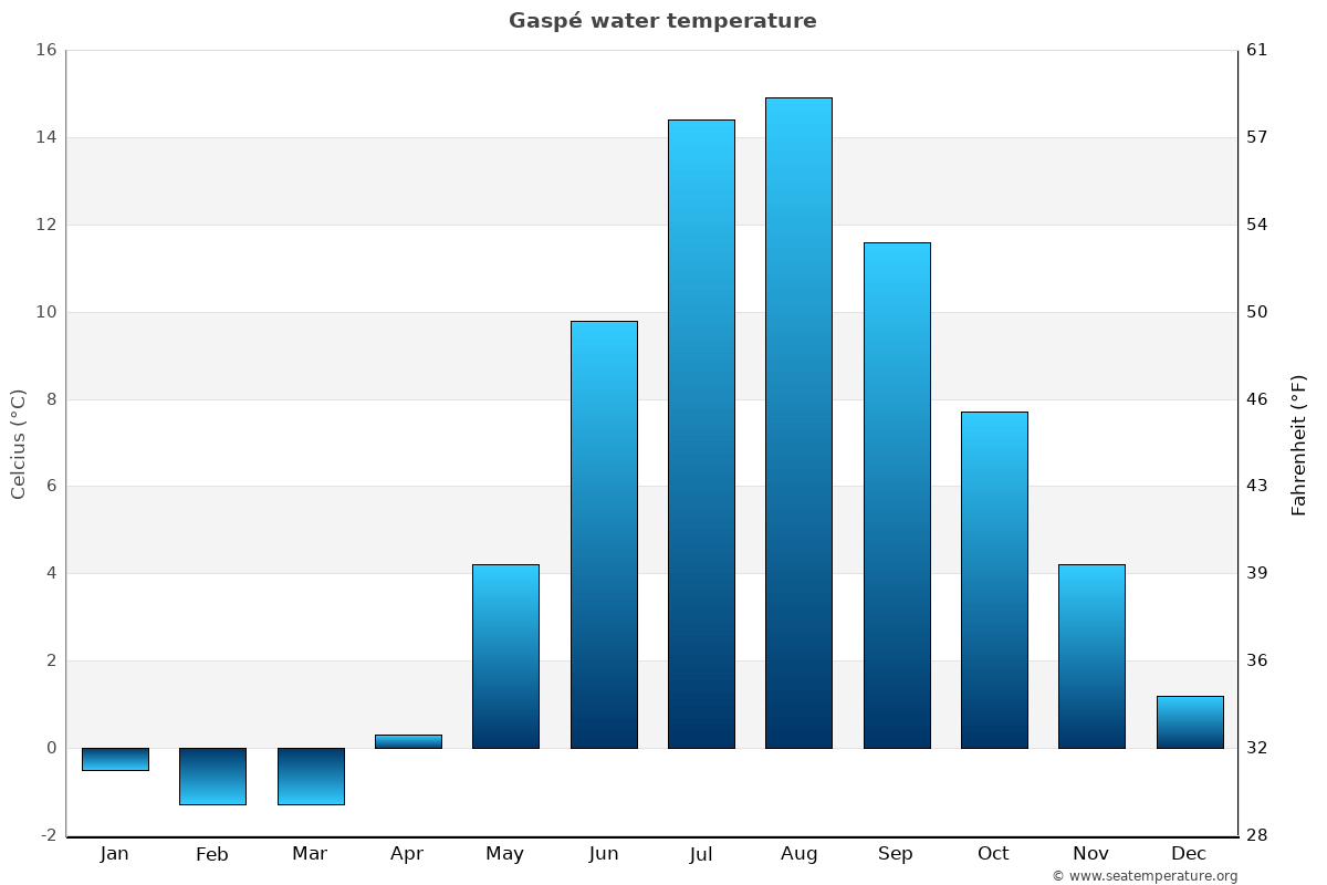 Gaspé average water temperatures