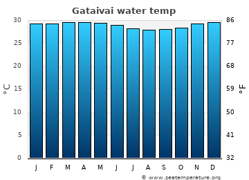 Gataivai average sea temperature chart