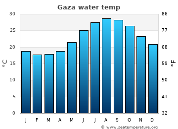 Gaza average sea temperature chart