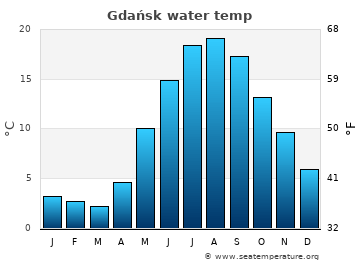 Gdańsk average sea temperature chart