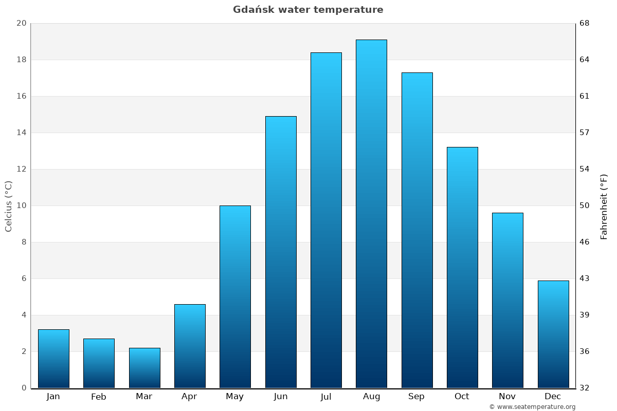 Gdańsk average water temperatures