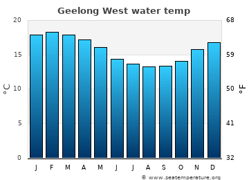Geelong West average sea temperature chart