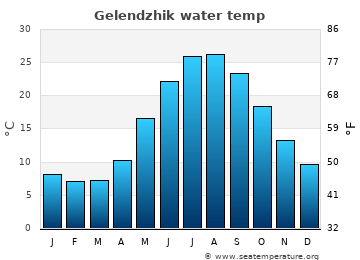 Gelendzhik average water temp
