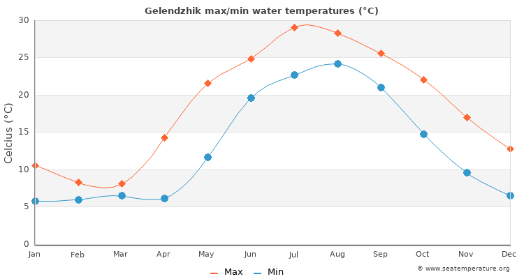 Gelendzhik average maximum / minimum water temperatures