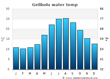 Gelibolu average sea temperature chart