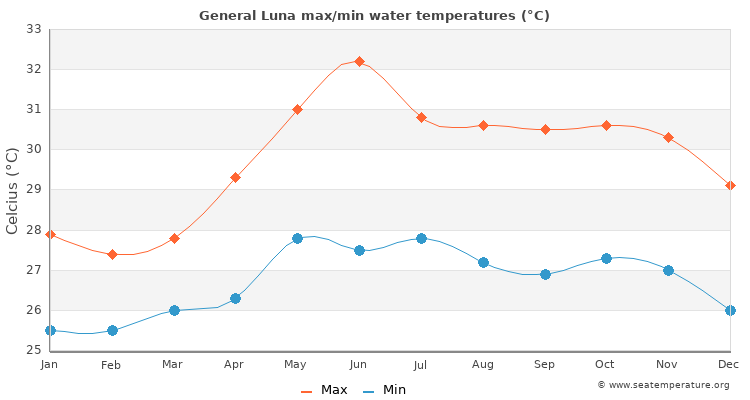General Luna average maximum / minimum water temperatures