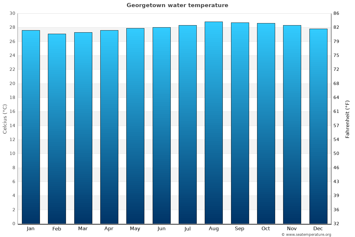 Georgetown average water temperatures