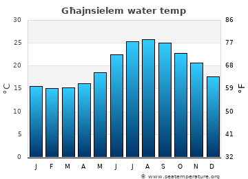 Għajnsielem average sea sea_temperature chart