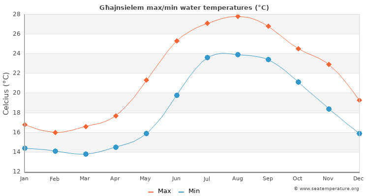 Għajnsielem average maximum / minimum water temperatures