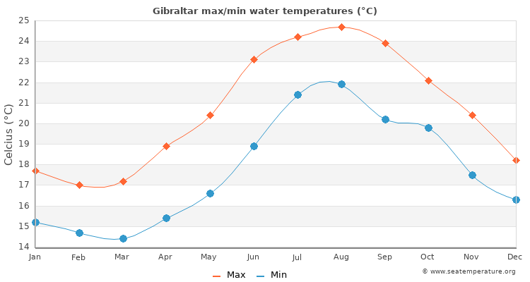 Gibraltar average maximum / minimum water temperatures