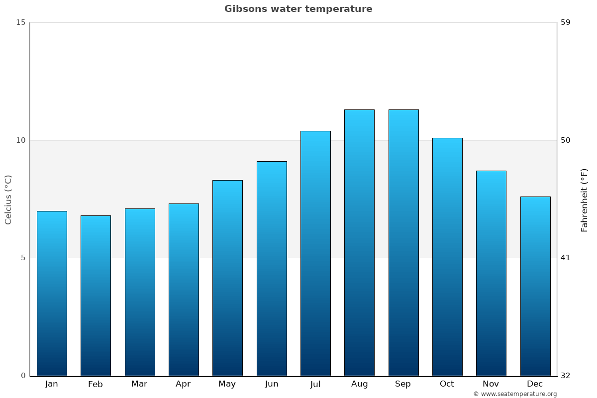 Gibsons average water temperatures