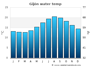 Gijón average sea temperature chart