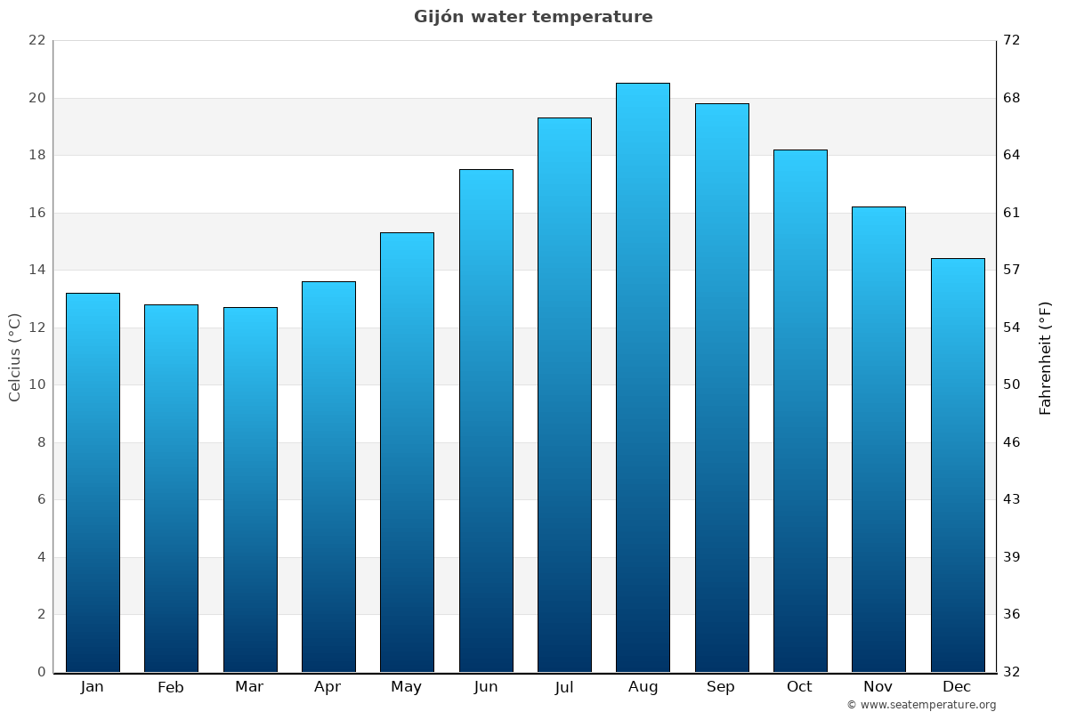 Gijón average water temperatures
