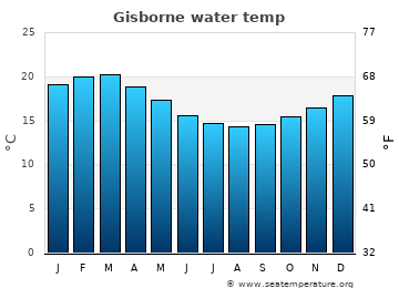 Gisborne average sea temperature chart