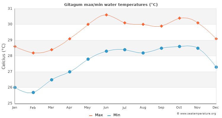 Gitagum average maximum / minimum water temperatures