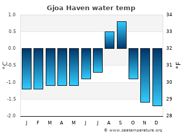 Gjoa Haven average sea temperature chart
