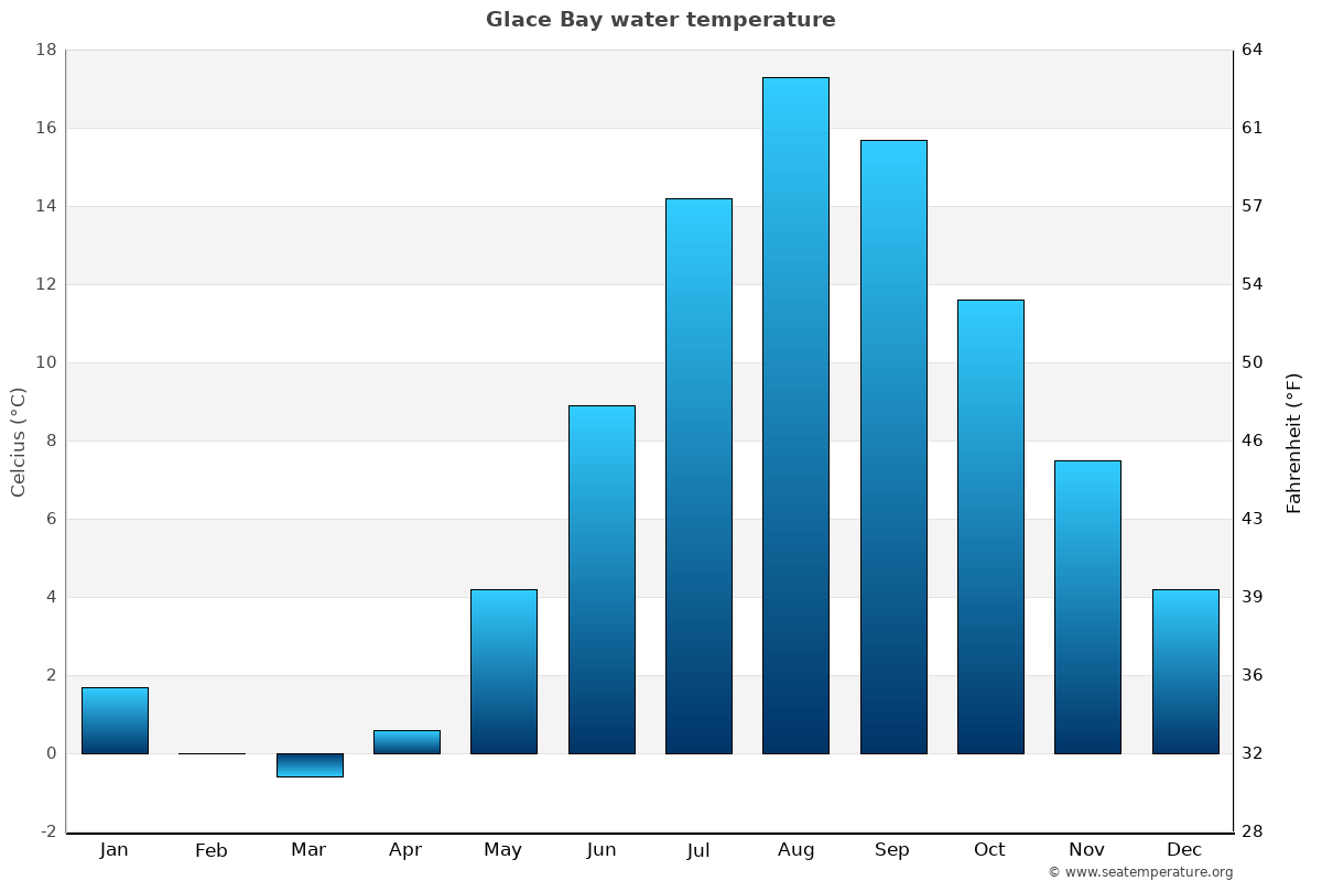 Glace Bay average water temperatures