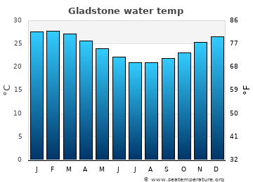 Gladstone average sea temperature chart