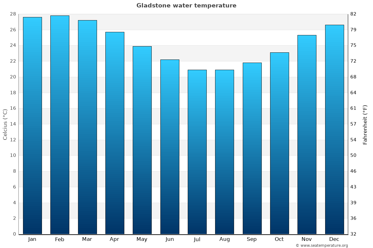Gladstone average water temperatures