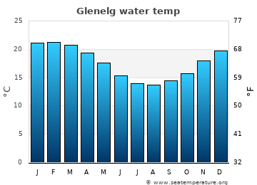 Glenelg average sea temperature chart
