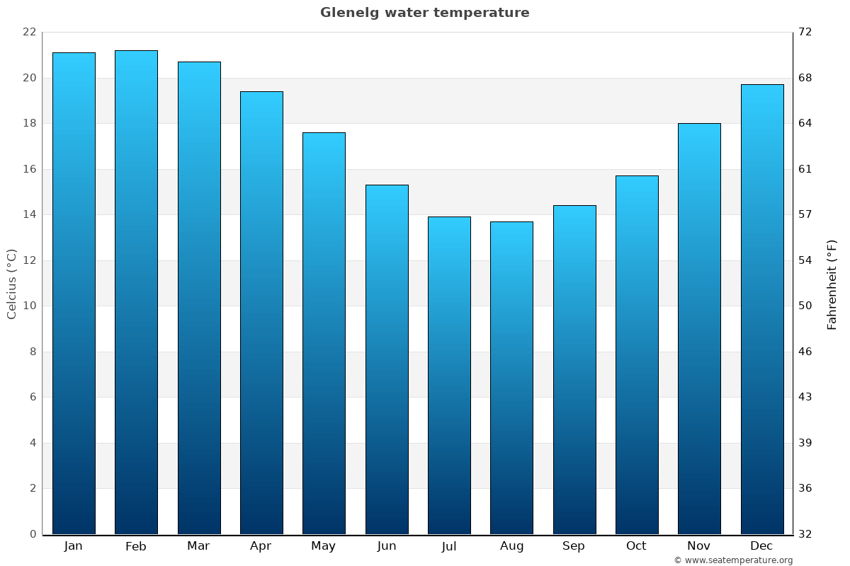 Glenelg average water temperatures