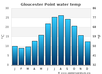 Gloucester Point average sea temperature chart