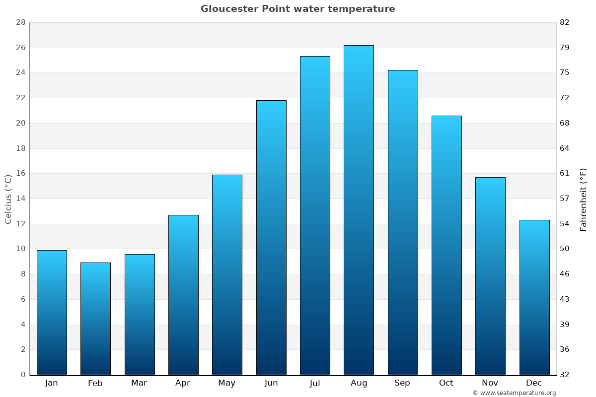 Gloucester Point average water temperatures