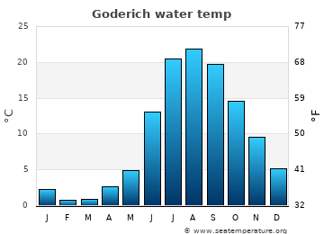 Goderich average sea temperature chart
