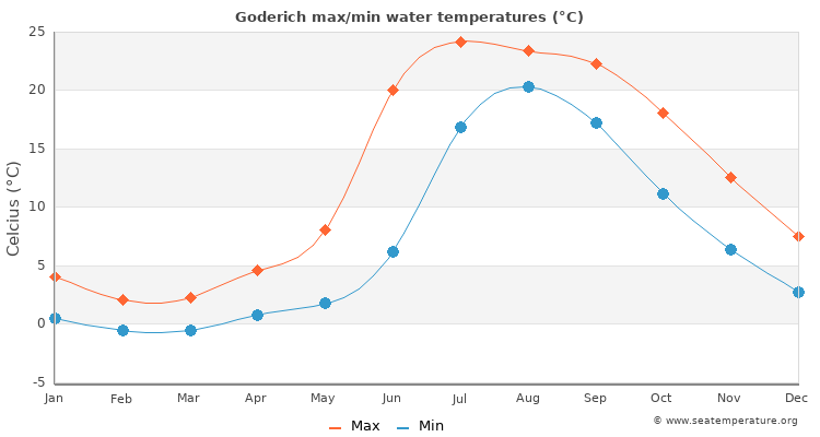 Goderich average maximum / minimum water temperatures