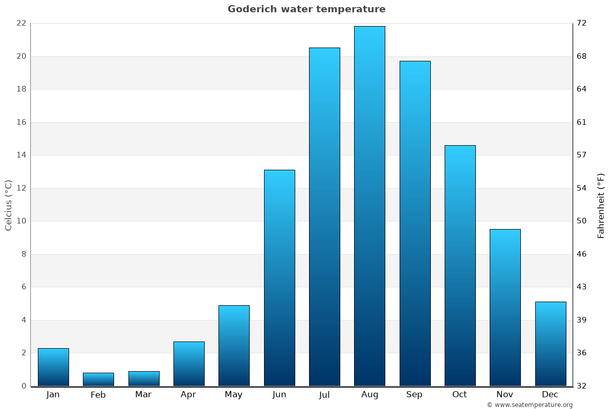 Goderich average water temperatures