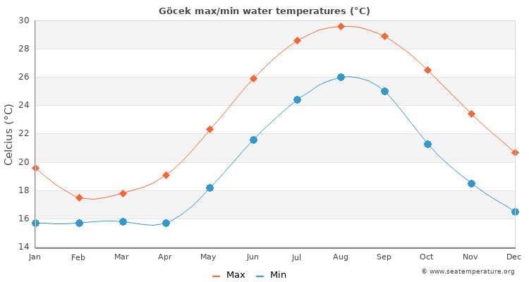 Göcek average maximum / minimum water temperatures