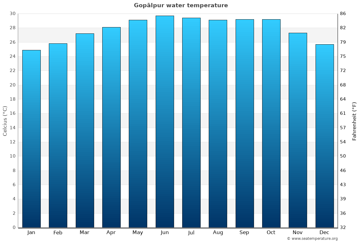 Gopālpur average water temperatures