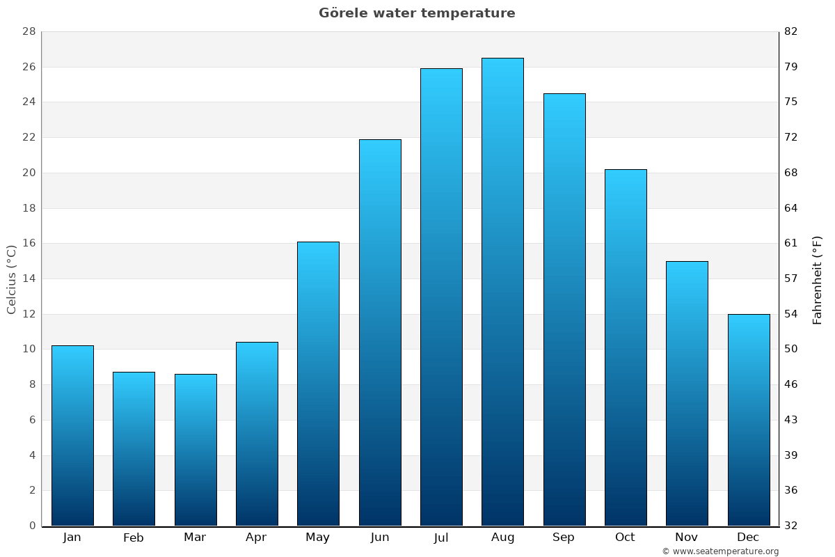 Görele average water temperatures