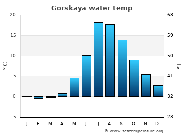 Gorskaya average sea temperature chart
