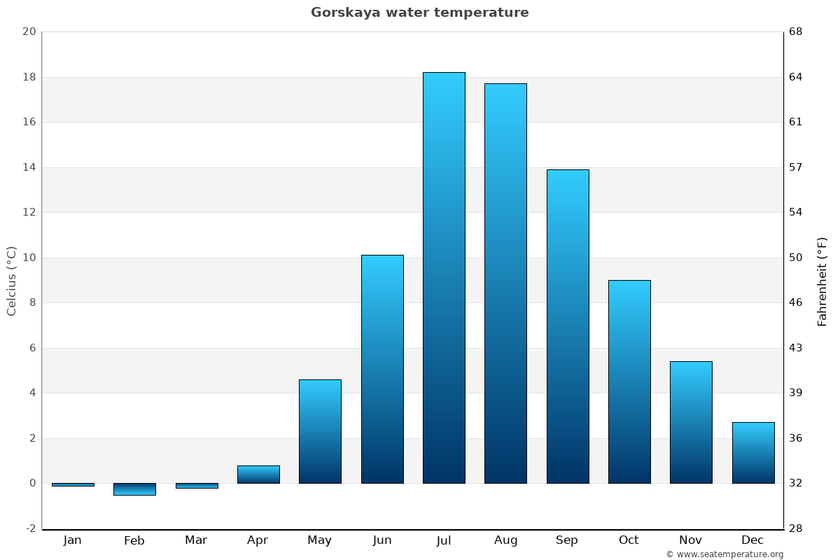 Gorskaya average water temperatures