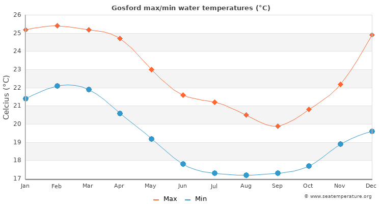 Gosford average maximum / minimum water temperatures