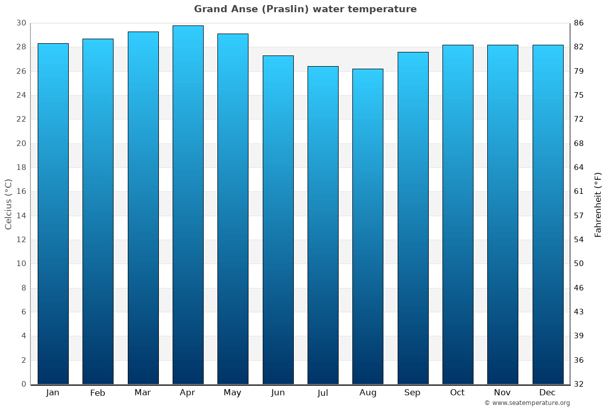 Grand Anse (Praslin) average sea temperature chart