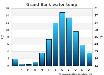 Grand Bank average sea temperature chart