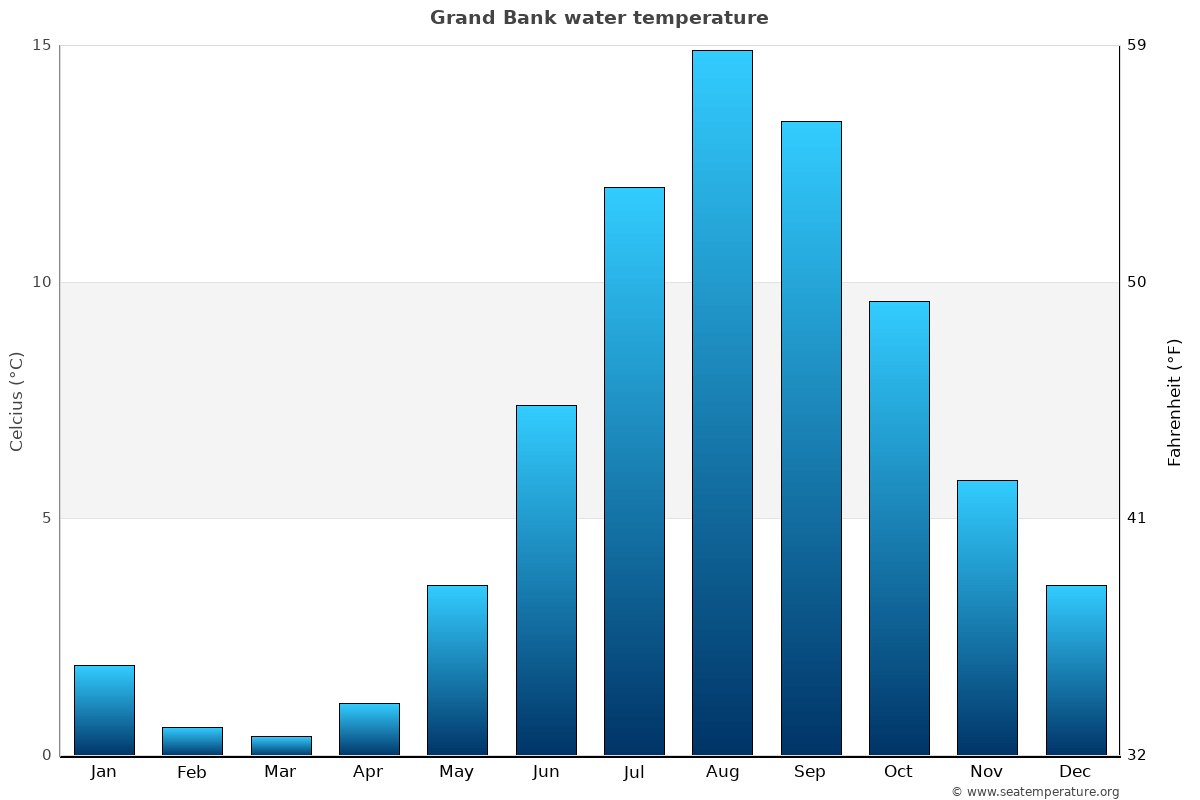 Grand Bank average water temperatures