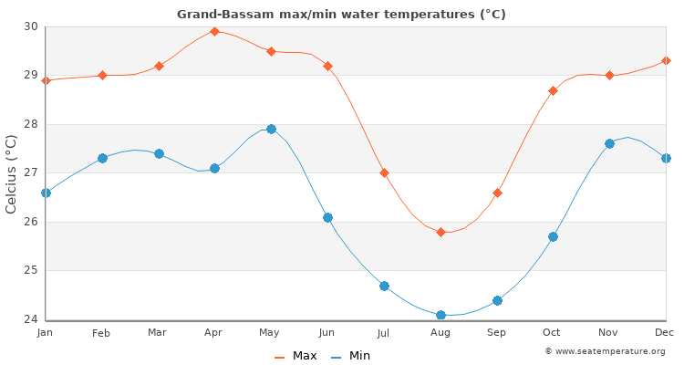 Grand-Bassam average maximum / minimum water temperatures