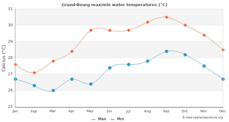 Grand-Bourg average maximum / minimum water temperatures